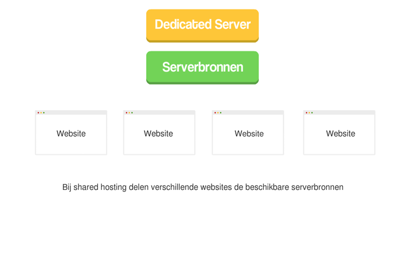 wat is shared hosting voorbeeld