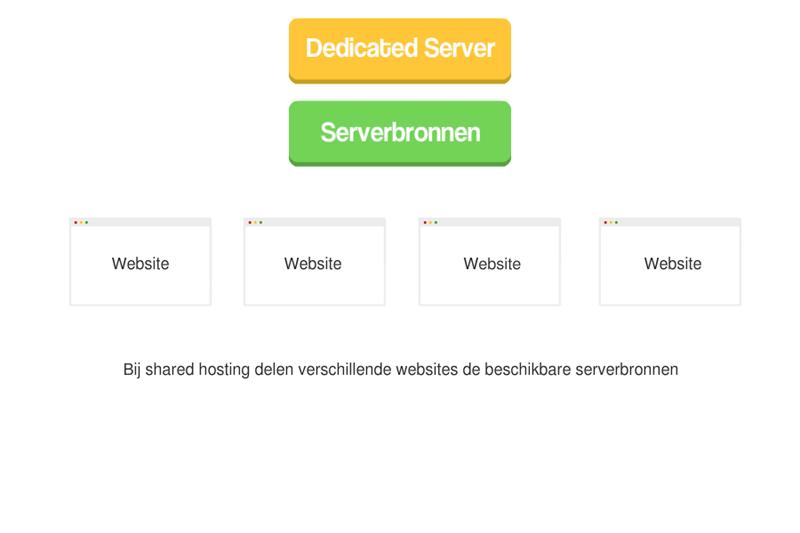 wat is shared hosting voorbeeld